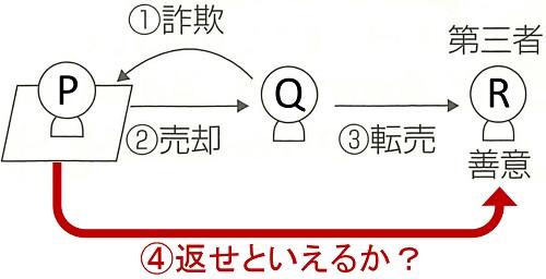 宅建試験例題(詐欺)