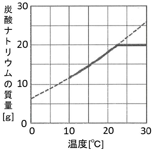 中学理科(化学)炭酸ナトリウム例題の解答