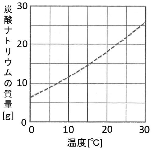 中学理科(化学)炭酸ナトリウム例題