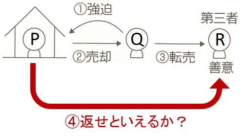 宅建試験例題(強迫1)