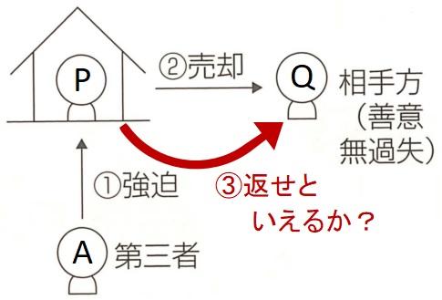 宅建試験例題(強迫2)