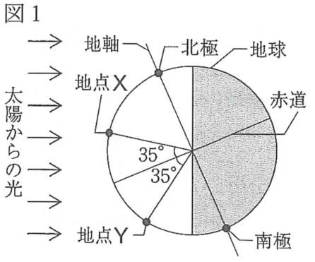 理科(地学)透明半球記述問題 図1