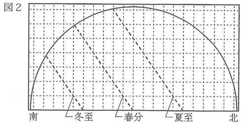 理科(地学)記述問題 図2