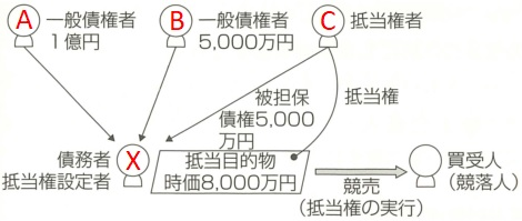 宅建民法抵当権例題の図