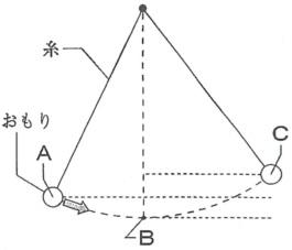 振り子の問題の模式図