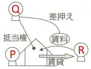抵当目的物を賃貸した場合の模式図1