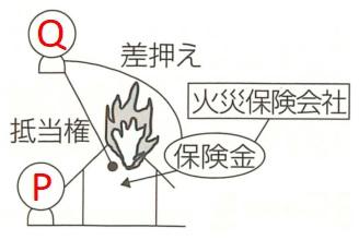 抵当目的物が火災の場合の模式図2
