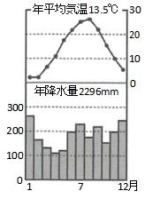 富山市の気温・降水量のグラフ