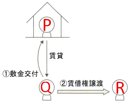 敷金(賃借人交替)事例の相関図