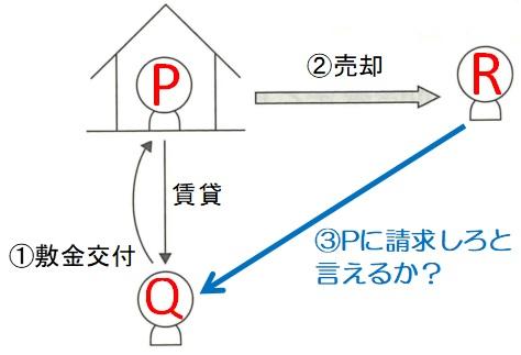 敷金(賃貸人交替)事例の相関図
