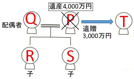 遺留分の侵害の事例の図