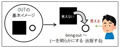 認知言語学による英語学習法の例OUTについて